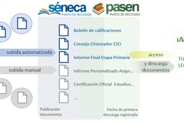 Punto de recogida electrónico para documentos de evaluación (boletín de notas, consejo orientador, informes,…) por Pasen/iPasen